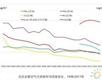 联合国环境署:北京市大气污染治理为发展中国家城市提供可借鉴经验