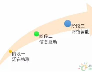 泛在<em>电力</em>物联网解读:一个战略,两个领域,三个阶段
