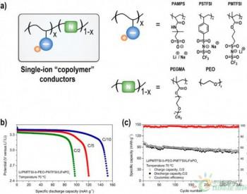 基于离子液体和聚合物的下一代固态<em>电池</em>电解质技术路线