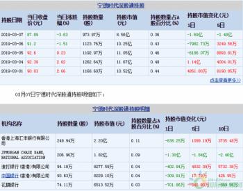 <em>宁德时代</em>03月07日深股通减持149.79万股