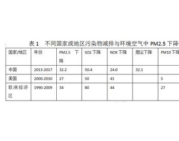 朱法华:超低排放后燃煤电厂污染物进一步减排意义不大
