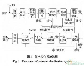 实例:三沙市永兴岛<em>海水淡化厂</em>工程设计