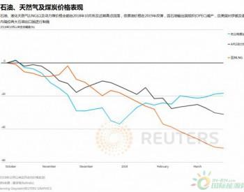 【图解】<em>亚洲煤炭</em>和LNG价格下滑 给石油市场敲响警钟