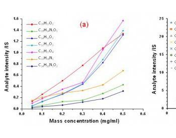 广州地化所开发结合化学计量法和FT-ICR MS快速定量解析混源<em>油</em>的新方法