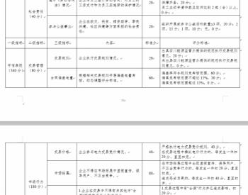 <em>四川省</em>发布《<em>四川省</em>售电企业信用评价办法(试行)》通知