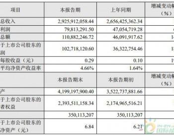 <em>雄韬股份</em>2018年营收超29亿元 同比增长10.14%