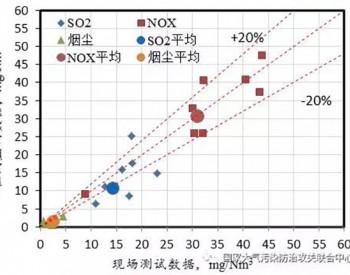 专家解读:我国燃煤电厂<em>烟气污染</em>排放达到国际最好水平