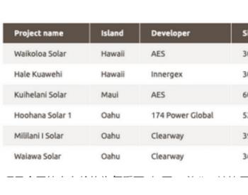 <em>夏威夷</em>州太阳能+储能项目将实现每千瓦时低于10美分目标