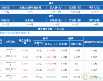 国轩高科:连续4日融资净买入累计6412.98万元(04-03)