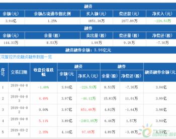 <em>三花智控</em>:融资净偿还226.53万元,融资余额3.94亿元(04-04)