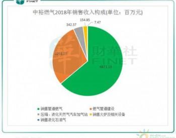 <em>中裕燃气</em>:今年拟收购气源项目,天然气销量可增长30%