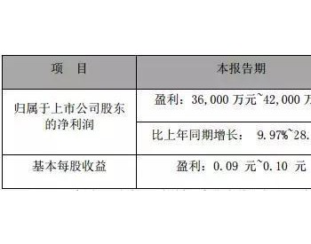 美锦能源:<em>飞驰</em>燃料电池<em>汽车</em>出口马来西亚,力助一季度利润大涨