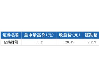 亿纬锂能盘中最高30.2元创历史新高,总市值243.73亿元