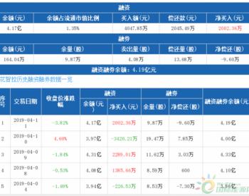 <em>三花智控</em>:融资净买入2002.36万元,融资余额4.17亿元(04-11)