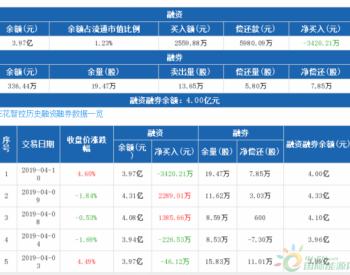 <em>三花智控</em>:融资余额环比下降7.93%,降幅两市第17(04-10)