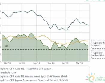 需求萎缩 亚洲石脑油现货溢价空间缩窄