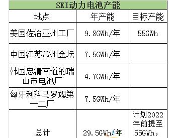 """<em>SKI</em>动力电池业务""""狂奔"""""""