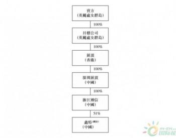 北京燃气蓝天:拟2.05亿元收购浙江<em>LNG</em>贸易、配送、<em>点供</em>及相关<em>业务</em>公司(附公告)