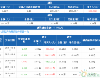 <em>三花智控</em>:融资净买入503.93万元,融资余额4.22亿元(04-12)