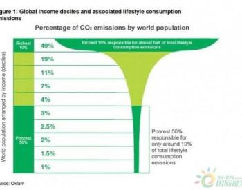 <em>人均碳排放</em>:全球最富裕10%人口是最贫穷10%人口的175倍!