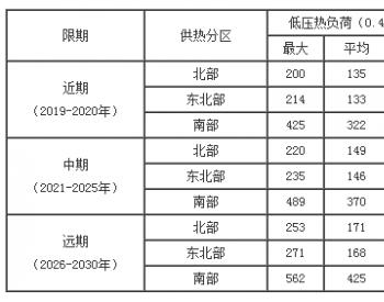 浙江省发展改革委关于嘉兴市南湖区集中供热规划(修编)(2018-2030年)的批复
