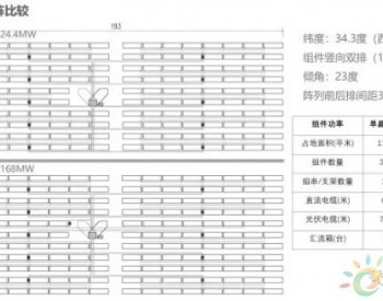 光伏组件<em>转换效率</em>及输出功率对电站BOS成本的影响