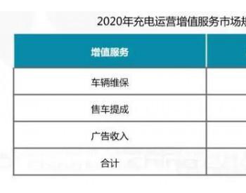 充电桩利用率不足10%,增值服务或创22亿市场