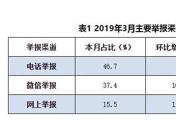 """生态环境部通报2019年3月全国""""12369""""环保举报办理情况"""
