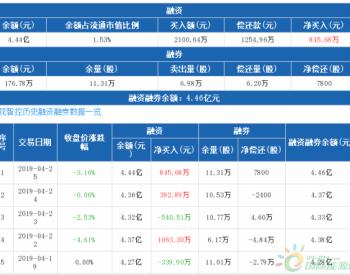 <em>三花智控</em>:融资净买入845.68万元,融资余额4.44亿元(04-25)