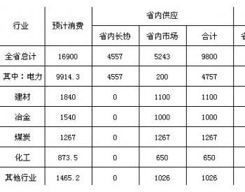 安徽省2018年煤炭行业运行报告及2019年形势展望