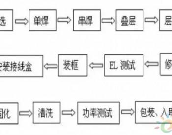 太阳能<em>电池</em>片<em>组件</em>封装工艺流程及主要原材料解析