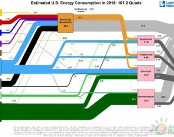 美国2018年能流图出炉:风电占2.5%