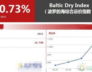 波罗的海BDI指数大涨10%,究竟发生了什么?