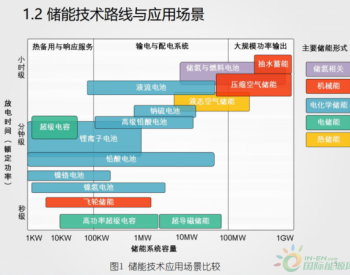熊斌宇:<em>全钒液流电池</em>储能系统产业发展与关键问题