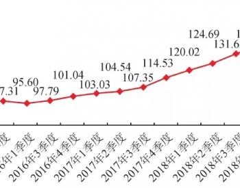 2019年第一季度中国天然气行业景气指数分析