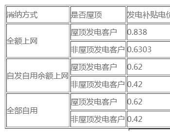 北京<em>太阳能</em>发电光伏价格多少一瓦?