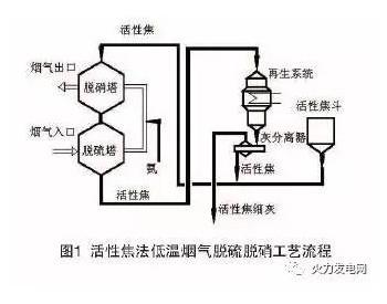 低温条件下烟气脱硫脱硝技术的研究与应用