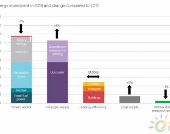国际能源署:2018年全球煤电投资降至14年来最低水平