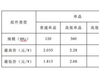 招标   近期光伏工程服务及组件招标价格汇总