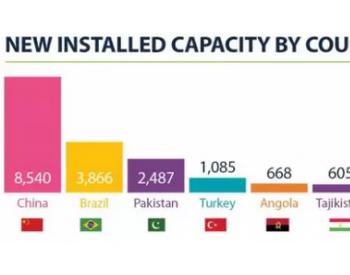 新增8540兆瓦!2018年中国水电装机容量蝉联世界第一