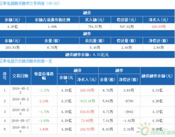 <em>正泰电器</em>:融资净买入206.95万元,融资余额4.29亿元(05-22)