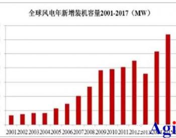 <em>福禄克</em>风力发电产业设备维护方案介绍