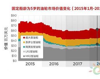 VLCCvs阿芙拉邮轮:谁才是真正的油轮潜力股?