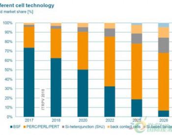独家翻译 | 新型光伏组件技术或将超越钝化发射极和背面电池(PERC)技术