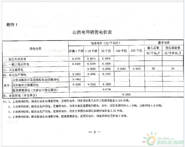 国际资讯_降4.07分!山西从7月1日起降低一般工商业用电价格!-媒体聚焦 ...