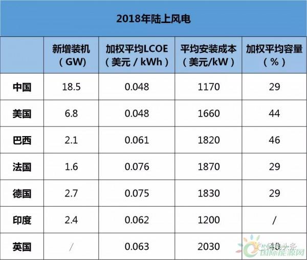2010-2018年全球陆上海上风电度电成本分析!