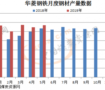 <em>华菱钢铁</em>:5月生产钢材171万吨 同比增6.9%