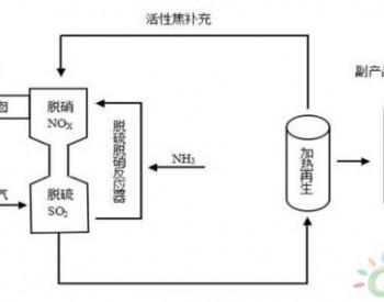 两张图看懂:<em>活性焦</em>燃煤电厂干法脱硫脱硝