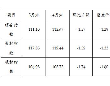 5月国内市场<em>钢材价格</em>由升转降 后期将呈小幅波动走势