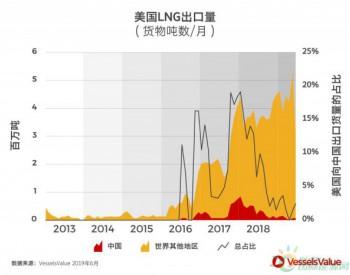中美贸易摩擦 是否应该担心LNG贸易?